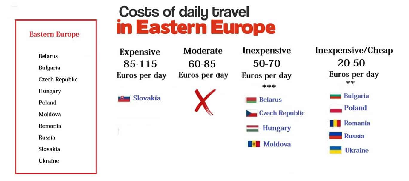 travel to eastern europe